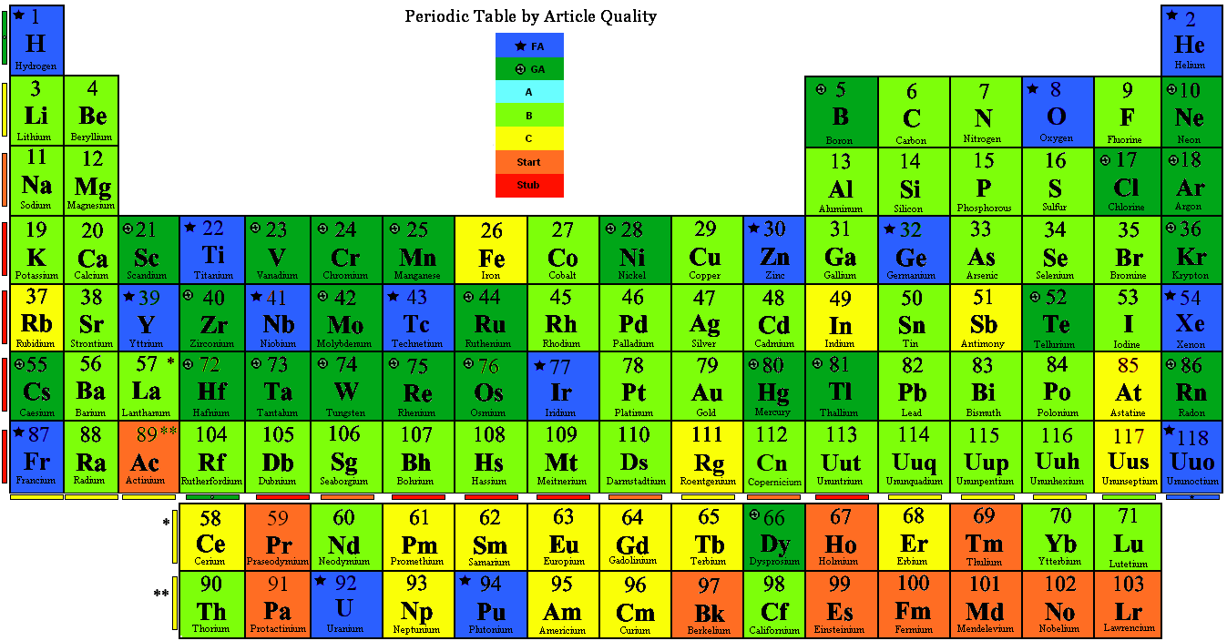 Periodic_Table_by_Quality.